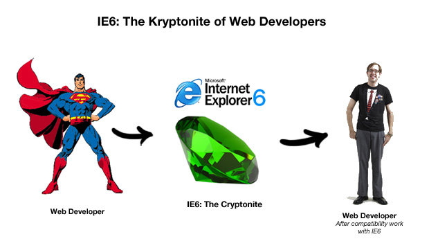 IE6: Kryptonite of Web Developers